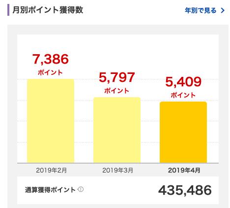 2019年4月に獲得した楽天スーパーポイントは5,409ポイント。
