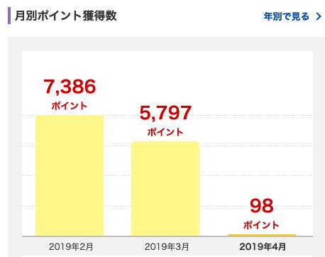 2019年3月に獲得した楽天スーパーポイントは5,797ポイントでした。