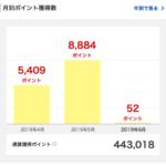 2019年5月に獲得した楽天スーパーポイントは8,884ポイント。