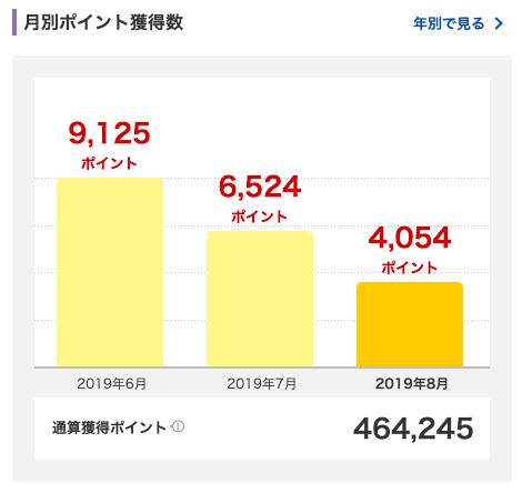2019年8月に獲得した楽天スーパーポイントは4,054ポイント。
