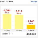 2019年9月に獲得した楽天スーパーポイントは3,819ポイント。