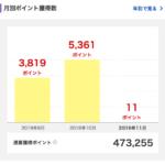 2019年10月に獲得した楽天スーパーポイントは5,361ポイント。
