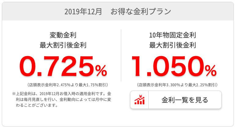 千葉銀行2019年12月の住宅ローン変動金利