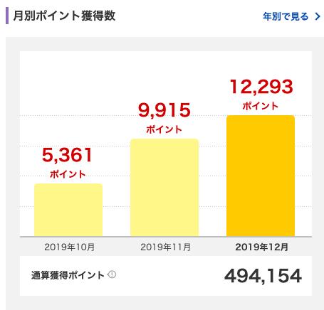 2019年11月に獲得した楽天スーパーポイントは9,915ポイント。