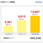 2019年12月に獲得した楽天スーパーポイントは13,687ポイント。