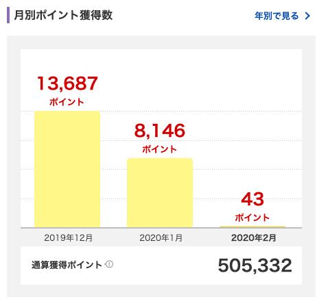 2020年1月に獲得した楽天スーパーポイントは8,146ポイント。