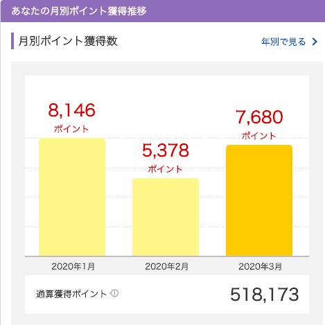 2020年3月に獲得した楽天スーパーポイントは7,680ポイント。