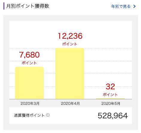 2020年4月に獲得した楽天スーパーポイントは12,236ポイント。