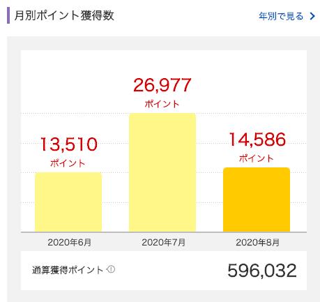 2020年8月に獲得した楽天スーパーポイントは14,586ポイント。
