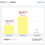2020年7月に獲得した楽天スーパーポイントは26,977ポイント。
