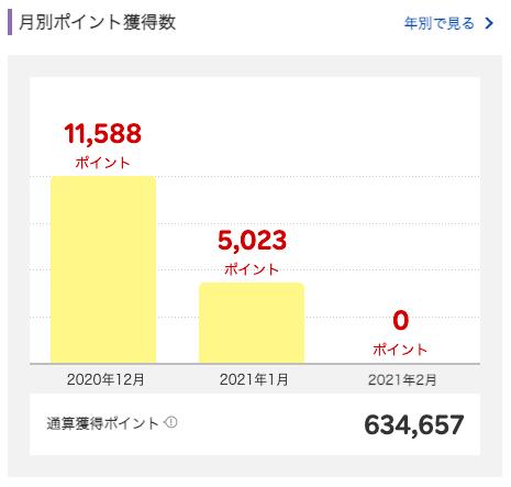 2021年1月に獲得した楽天スーパーポイントは5,023ポイント。