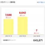 2021年2月に獲得した楽天スーパーポイントは8,642ポイント。