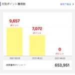 2021年3月に獲得した楽天スーパーポイントは7,022ポイント。