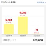 2021年5月に獲得した楽天スーパーポイントは9,083ポイント。