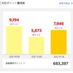 2021年6月に獲得した楽天スーパーポイントは5,673ポイント。