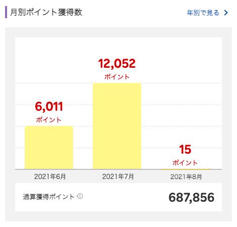 2021年7月に獲得した楽天スーパーポイントは12,052ポイント。