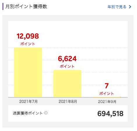 2021年8月に獲得した楽天スーパーポイントは6,624ポイント。