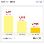 2021年9月に獲得した楽天スーパーポイントは4,558ポイント。